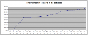 Growth of contacts enabled by social media
