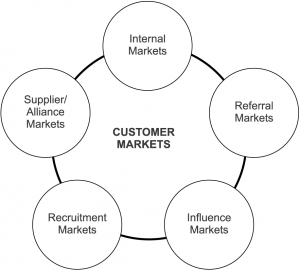 6 markets model for social media
