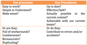 Questions to ask about processes and procedures