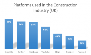 the use of social media in construction