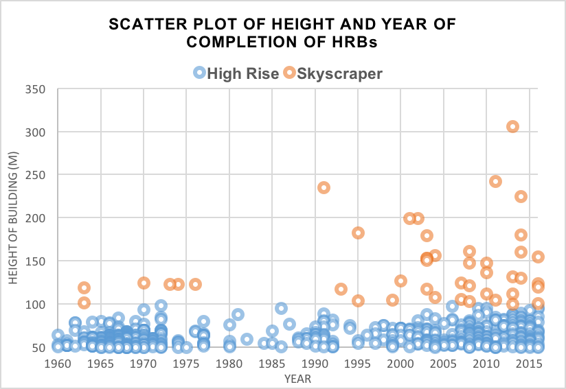 Time series scatter plot for skyscrapers in London, changing skynomics from 1991