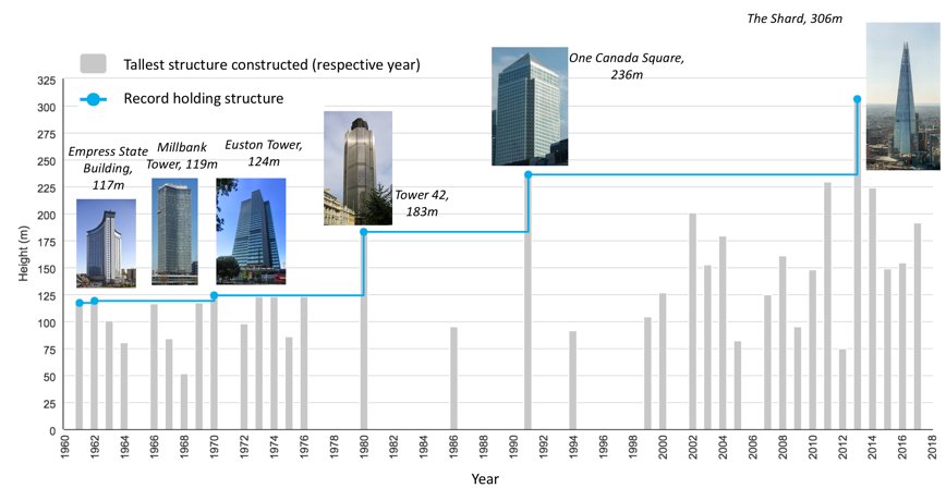 History of London's tallest towers, Shard,, ! Canada Square, Tower 42, Euston Tower, Millbank Tower, Empress State Building
