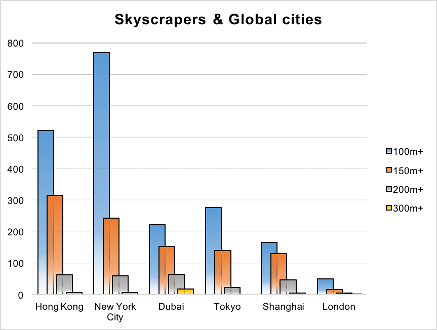 Skyscrapers in London, Shanghai, Tokyo, New York, Hong Kong, Output of skynomics, building density